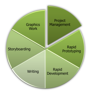 Top 6 Skills for eLearning 2011 - Pie Chart